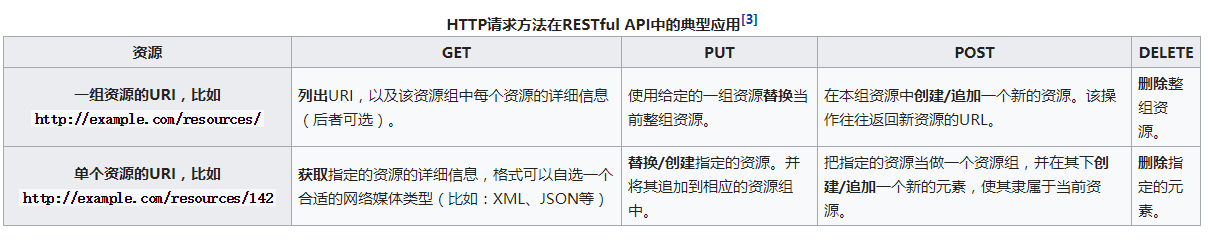 HTTP请求方法在RESTful API中的典型应用.png